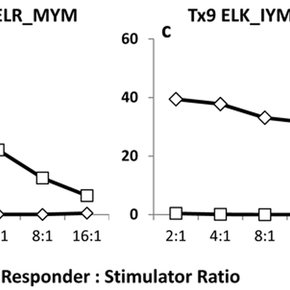 Recognition of alanine analogs by ELR_MYM and ELK_IYM