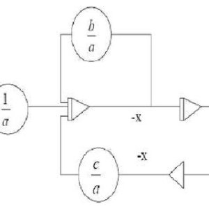 Block diagram for a secondorder, ordinary, differential