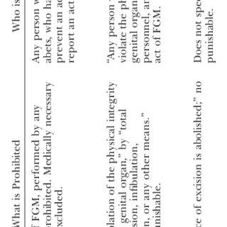 (PDF) Legislating Change? Responses to Criminalizing