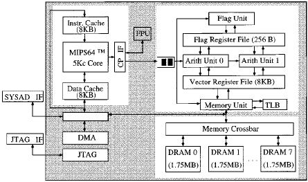 Block diagram of the VIRAM-1 processor. Its three basic