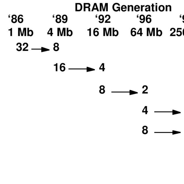 Relationship of DRAM bus width on microprocessor versus