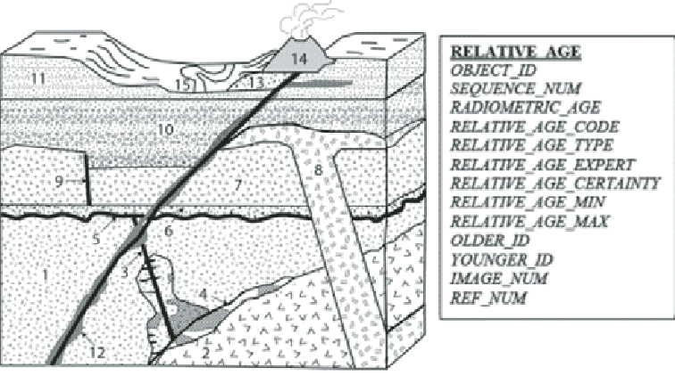 Block diagram representing hypothetical igneous and