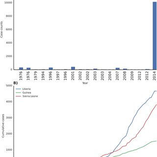 Case counts of historical Ebola outbreaks and the current