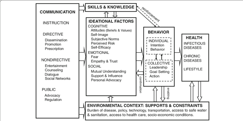 Ideation model of strategic communication and behavior