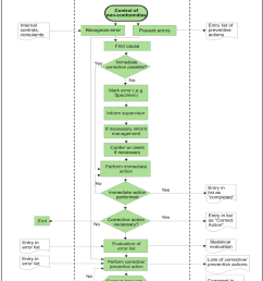 control of nonconformities process flow diagram the central column indicates the steps in the process [ 839 x 1024 Pixel ]