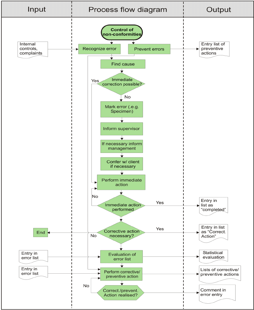 hight resolution of control of nonconformities process flow diagram the central column indicates the steps in the process