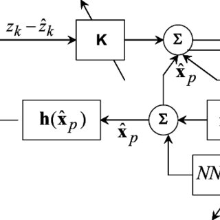 (PDF) KINEMATIC PREDICTION FOR INTERCEPT USING A NEURAL