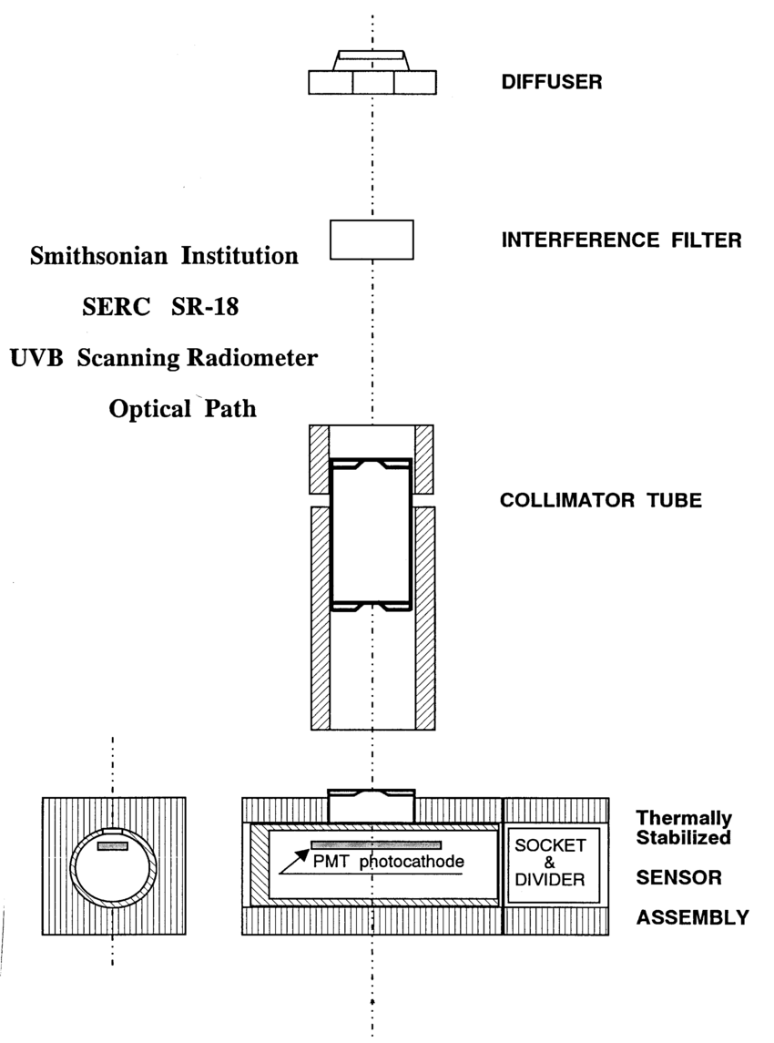hight resolution of schematic diagram of the optical path of the serc uv scanning multi filter