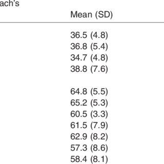 Descriptive statistics of revised fibromyalgia impact
