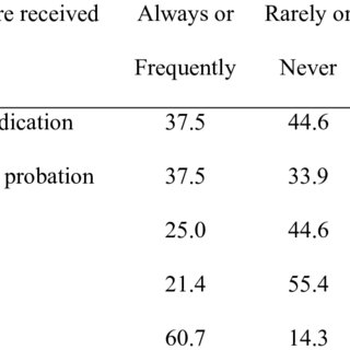 (PDF) The Relationship between the Juvenile Justice System