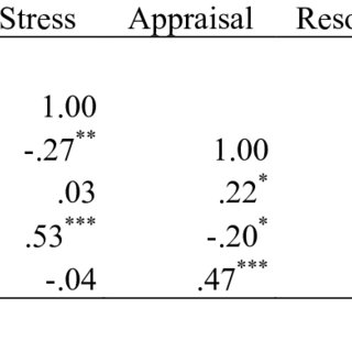 (PDF) Stress and coping: The role of mindfulness