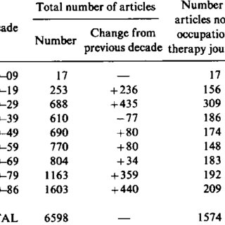 (PDF) Occupational therapy articles in serial publications