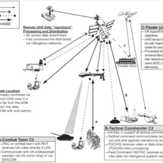 Command and Control Options of Theater Unmanned Aerial