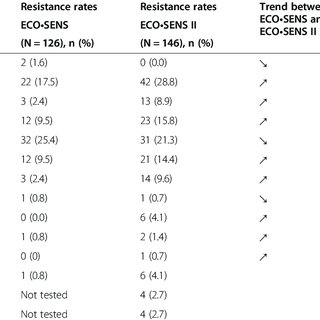 (PDF) Antibacterial resistances in uncomplicated urinary