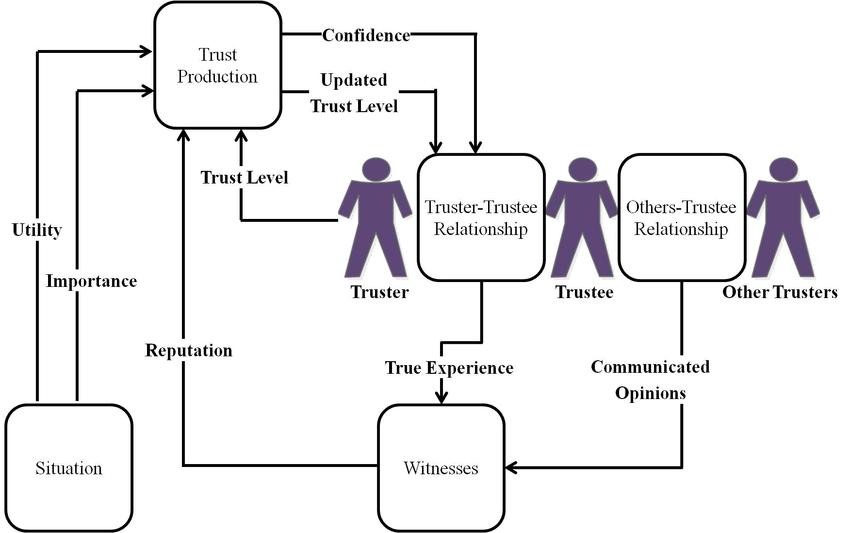 A schematic diagram of different components of a trust