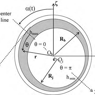 (PDF) Hydrodynamic Lubrication Applied to Bearings with