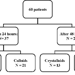 Flowchart of the study. Patients were investigated once