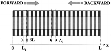 Sketch of the QPM grating profile used for the all-optical