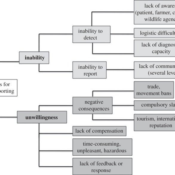 Scheme outlining reasons for the underreporting of zoonotic ...