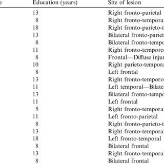 (PDF) Communicative impairment in traumatic brain injury