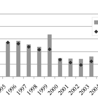 New business in endowment insurance in Germany. number of policies and... | Download Scientific Diagram
