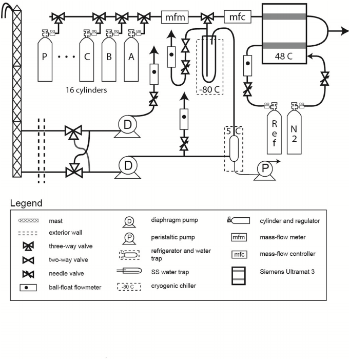 Schematic of the Baring Head CO 2 system. Components