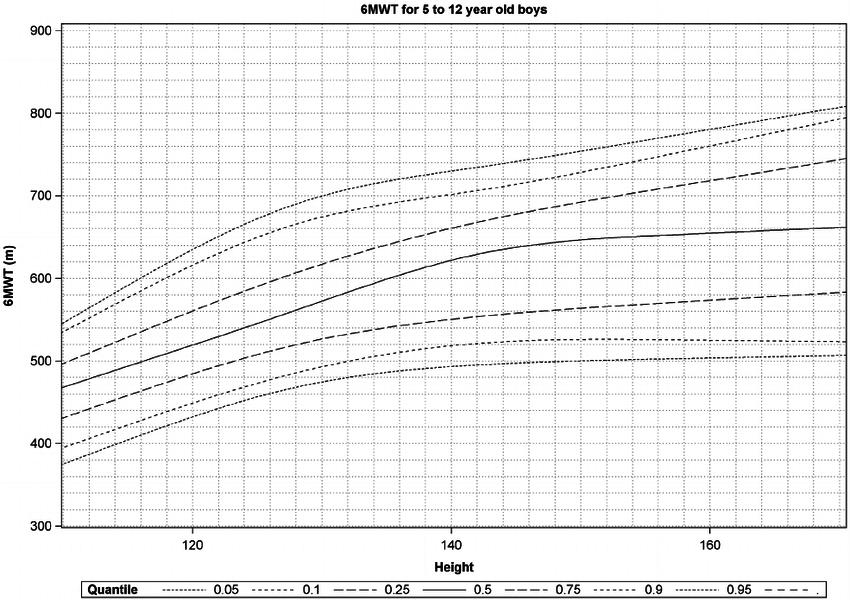 Plot of estimated percentiles of six-minute walk test