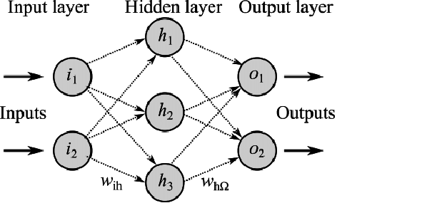 Example of an artificial neural network with two input
