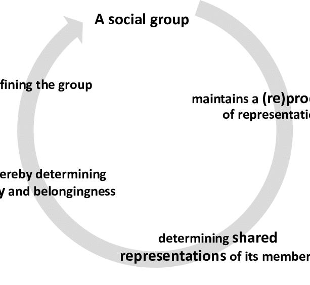 The circularity of group identity and social