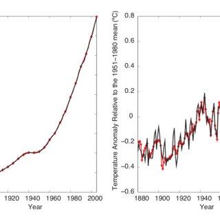 Emissions corridor for the WBGU ocean acidification