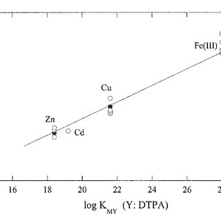 (PDF) Chemical Speciation of Trace Metals in Seawater: a