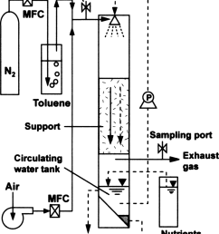 schematic diagram of the trickle bed air biofilter used for toluene download [ 850 x 1057 Pixel ]