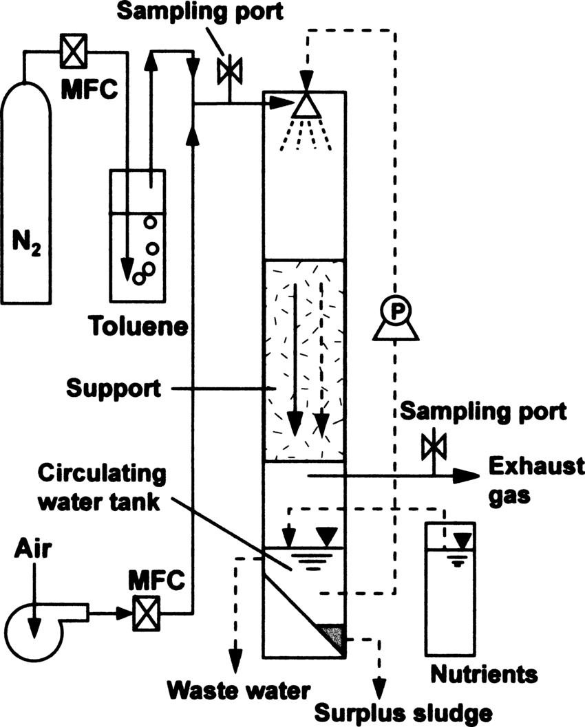 hight resolution of schematic diagram of the trickle bed air biofilter used for toluene download