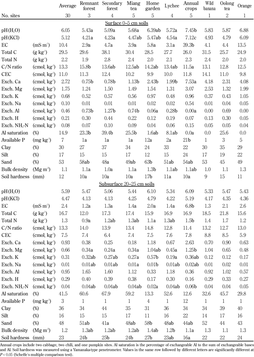 Physicochemical properties of soils derived from granite. | Download Table