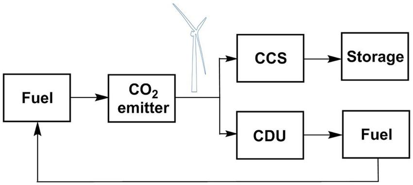 Schematic representation a CDU recycling process in a