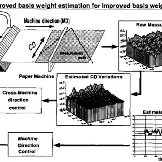 (PDF) Simulation studies of paper machine basis weight control