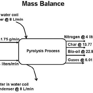 The energy balance was the second step of the emergy