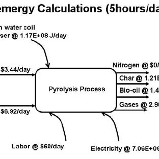 The mass balance was performed on the continuous pyrolysis