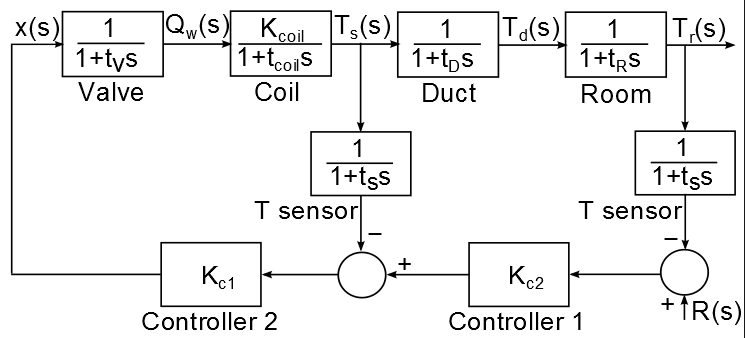 Cascade control (a) schematic and (b) block diagram of a