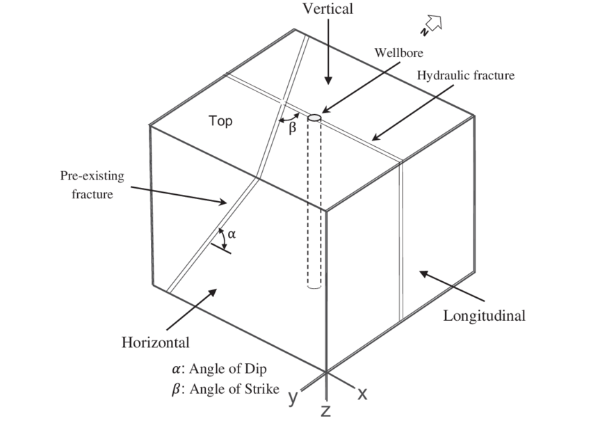 Schematic of model block with the strike and dip of a pre