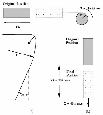Draw/bend test geometry: (a) specimen shape after