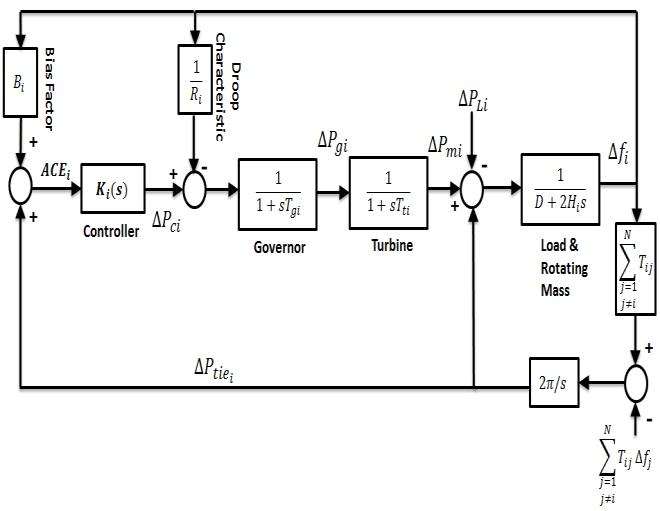 Block diagram model of multi-area load frequency control
