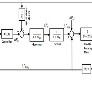 Block diagram of a synchronous generator with basic