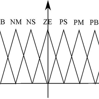 Fuzzy controller block diagram for Half-Bridge LLC