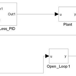 (PDF) Efficient FPGA Design and Implementation of Digital