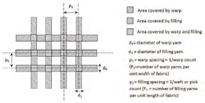 Cover factor calculation for a Plain weave fabric In woven fabrics,   Download Scientific Diagram