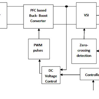 (PDF) An adjustable speed PFC buck-boost converter fed