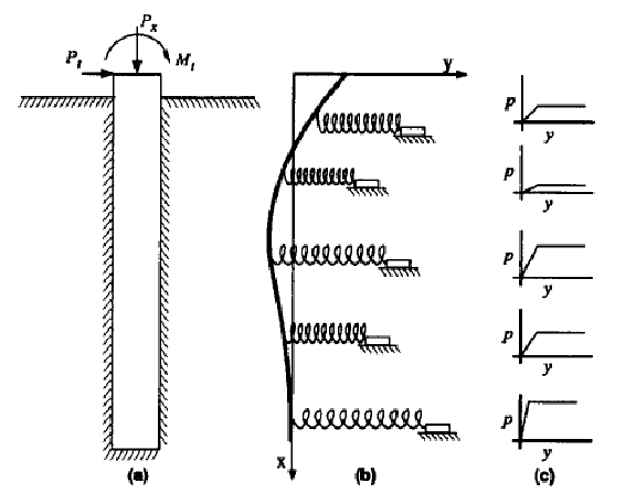 Model of Laterally Loaded Pile: (a) Elevation View; (b) As