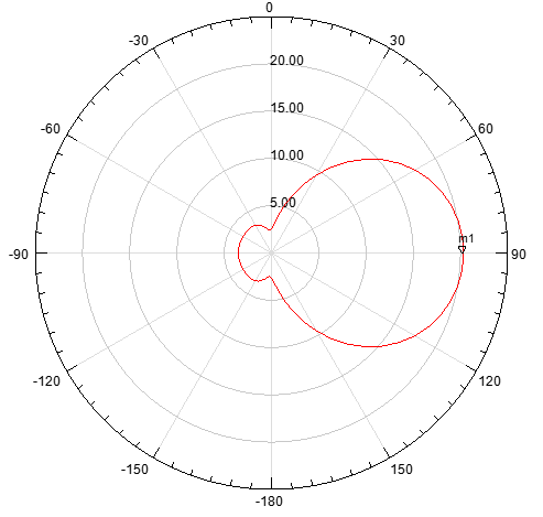Fig.4 & Fig.5 that the radiation pattern of proposed Yagi