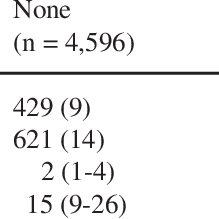 Information of stroke diagnosis in Thai-SICU study